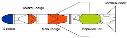 tandem shaped charge