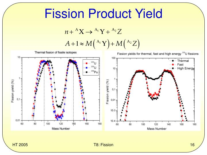 fission-product-yield-n